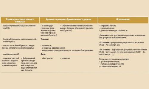 Профессиональный обструктивный бронхит является осложнением основного заболевания, протекает в виде воспаления
