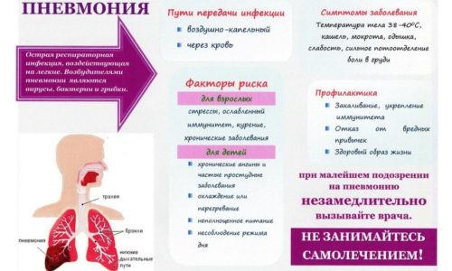 Пневмония развивается остро. Больной жалуется на появление множественных симптомов